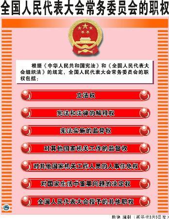 图文:全国人民代表大会常务委员会职权