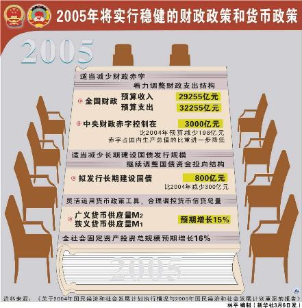 图表:2005年将实行稳健的财政政策和货币政策