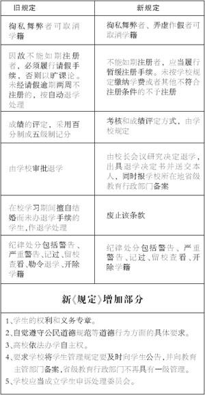 新《规定》:大学生受处分有权申诉(图表)