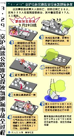 图表:京沪高速公路淮安段液氯泄漏事故全过程