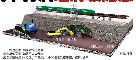 嫌犯盗挖铁轨路基钢渣造成京广线滑坡隐患(图)