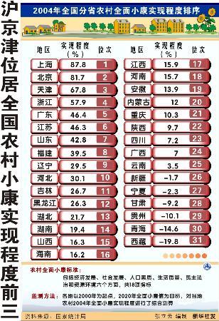 图文:图表:(财经专线)沪京津位居全国农村小康实现程度前三