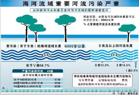图文:图表:(环保)海河流域重要河流污染严重