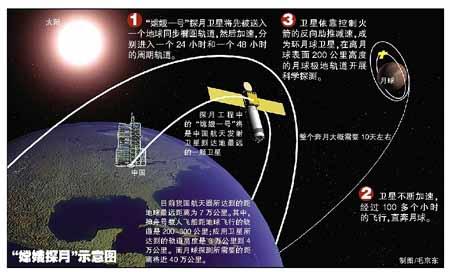 火箭结构示意图简易