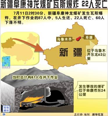 新疆阜康矿难65人死亡(组图)