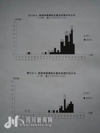四川资阳怪病病死率下降20个百分点(图)