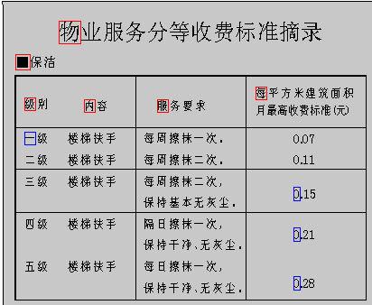 上海首推物业菜单式收费专家详解六大问题(组图)