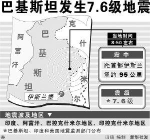 南亚次大陆发生7.6级地震(组图)