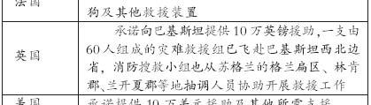 中国救援队率先抵巴商务部启动紧急救援机制