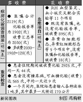 天价医费事件患者病危时医生讨要演唱会票(图)