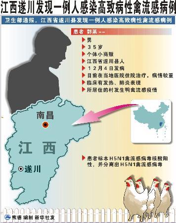 江西发现1例人感染高致病性禽流感病例