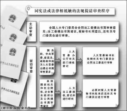 全国人大常委会明确违宪审查程序(图)