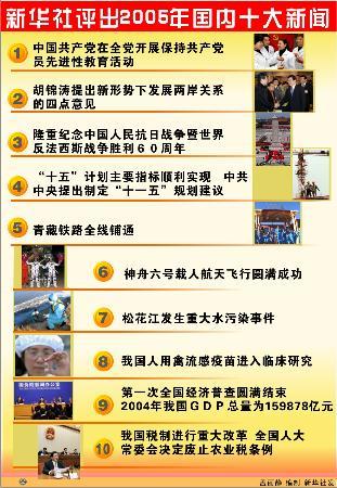 新华社评出2005年国内十大新闻(组图)