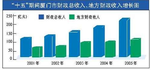 历史性跨越:厦门财政收入双突破(图)