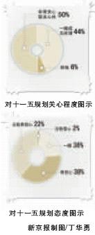 半数北京市民不知十一五规划