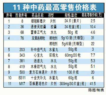 北京41种药品今起设定最高限价(图)