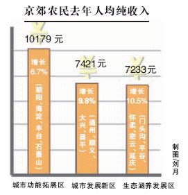 国人均收入水平_历年人均收入水平