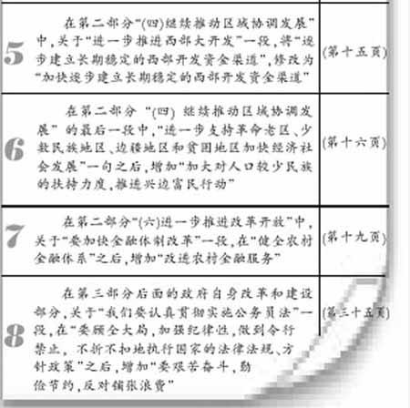 政府工作报告17处修改8处较重要新增生态补偿
