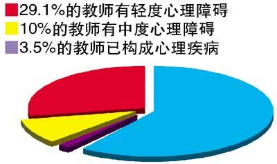 民进中央提案建议教师上岗须拿心理健康证(图)