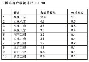 广电总局蓝皮书肯定超女带动真人秀节目(组图)