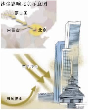 北京今天再遭沙尘侵袭24日沙尘影响完全结束