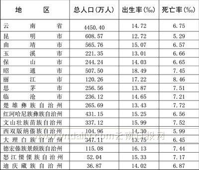人口老龄化_人口数据调查报告
