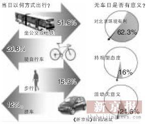 北京4成受访车主响应世界环境日不开车
