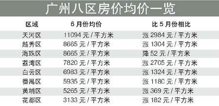 广州一个月以来房价上升735元签约面积下降