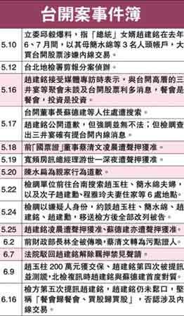 台开内线交易案开庭赵建铭拒不认罪(图)