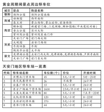 北京购票高峰提前到来哈尔滨等城市卧铺票售完