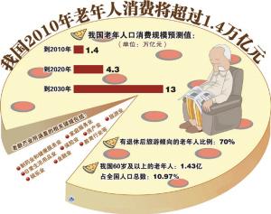 人口老龄化_老年人口市场的需求