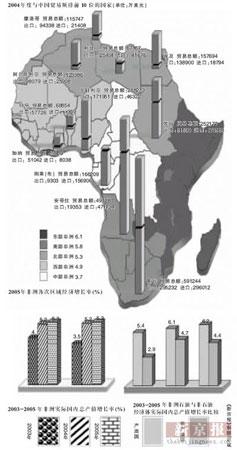 中国成非洲第三大贸易伙伴援建49国720余项目