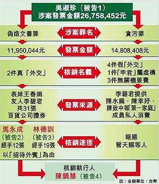 新闻背景:台机要费案涉案人相关资料(图)