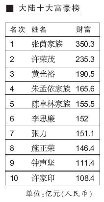 中国500富豪榜中榜揭晓首富李嘉诚身家1580亿