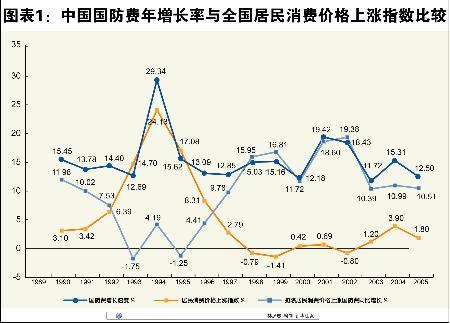 中国发表《2006年中国的国防》白皮书(全文)