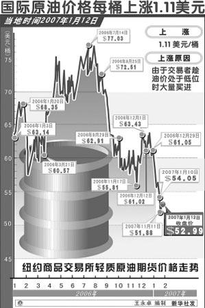 江苏汽油价格下调南京93号汽油每升降0.18元