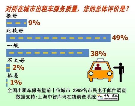 调查显示上海出租车服务最好但打车最难(图)