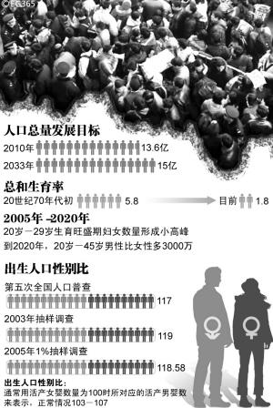 人口问题图片_我国的人口问题