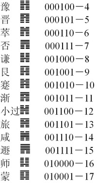 """邵雍的""""加一倍法""""就是严格意义的""""二进制"""""""
