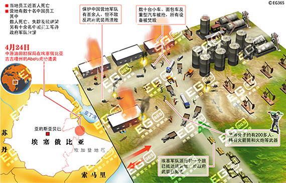 图表:中国工人在埃塞遭袭击示意图
