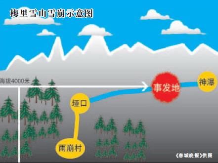 云南迪庆雪山景区雪崩致2死6伤(图)