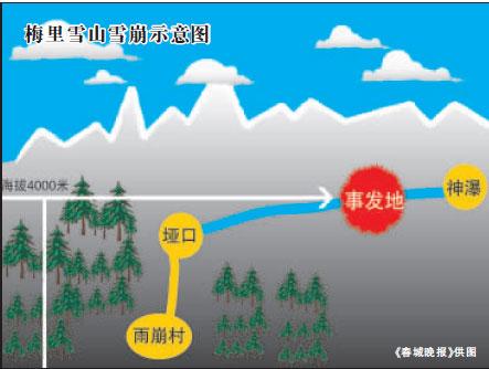 云南梅里雪山景区雪崩幸存者讲述经历