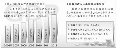 杭州人均gdp_2018北京市人均gdp