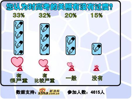 调查显示65%受访者认为社会对高考关照过度