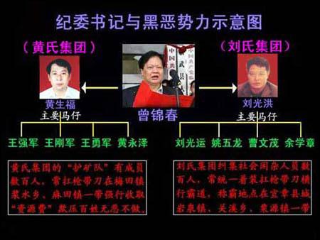 湖南郴州原纪委书记曾锦春腐败案进入司法程序