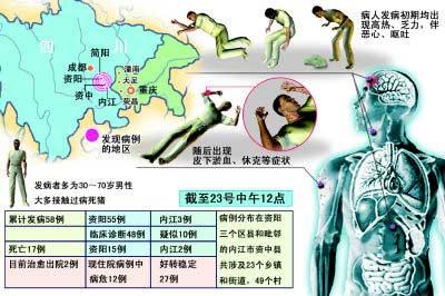 四川怪病蔓延17人死亡专家排除非典可能(组图)