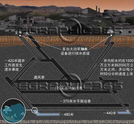 图表:广东兴宁矿难透水事故剖面图