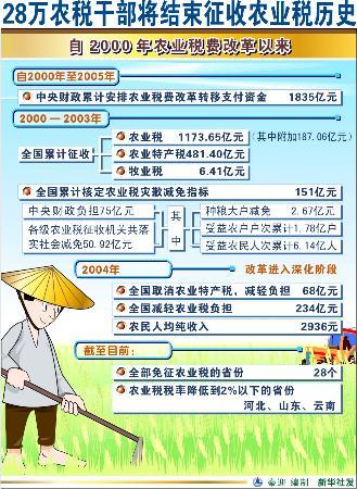 图文:28万农税干部将结束征收农业税历史