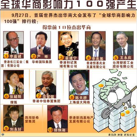 图文:图表:(财经专线・人物)全球华商影响力100强产生