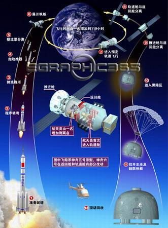 图表:神舟六号发射回收全过程